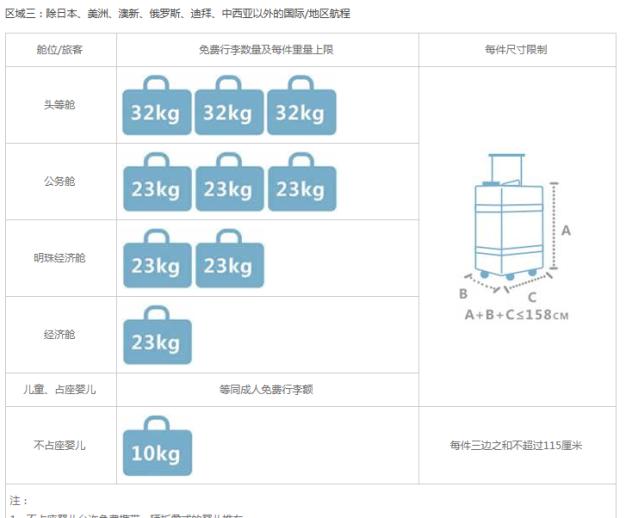 南航到吉隆坡经济舱可免费托运的行李是多少?